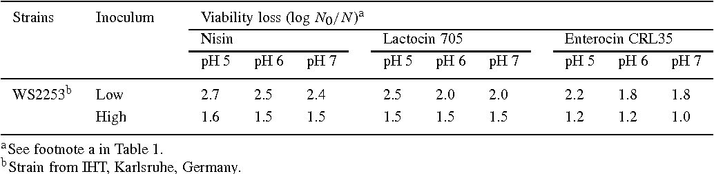 Table 3. Growth inhibition of Listeria seeligeri by nisin, lactocin 705 and enterocin CRL35 at 30 ◦C and different pH.