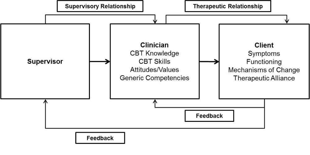 A Model And Guide For Evaluating Supervision Outcomes In Cognitive