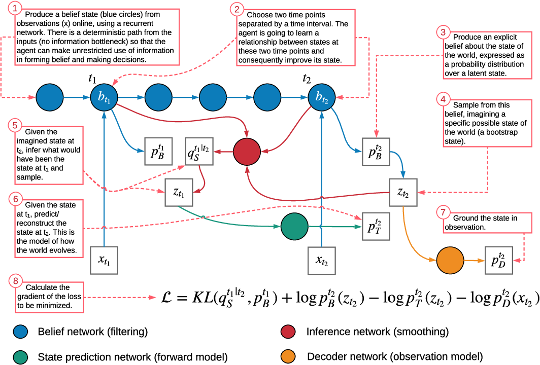 Figure 1 for Temporal Difference Variational Auto-Encoder