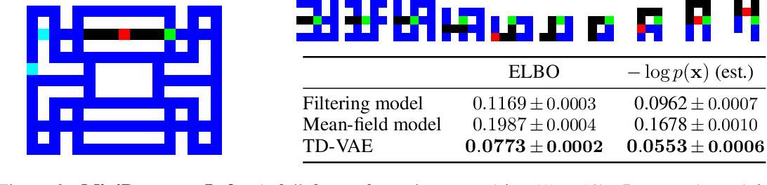 Figure 2 for Temporal Difference Variational Auto-Encoder