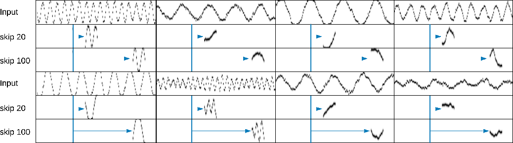 Figure 4 for Temporal Difference Variational Auto-Encoder