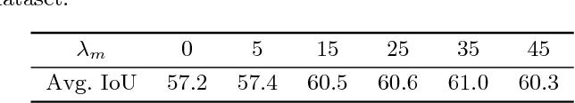 Figure 2 for Unseen Object Segmentation in Videos via Transferable Representations