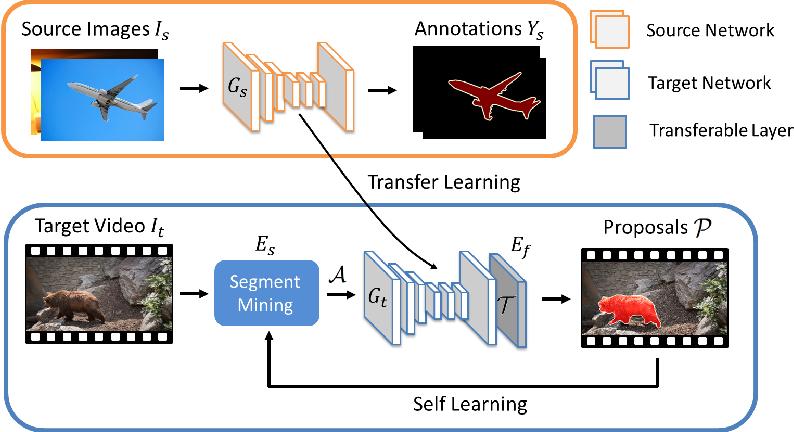 Figure 1 for Unseen Object Segmentation in Videos via Transferable Representations
