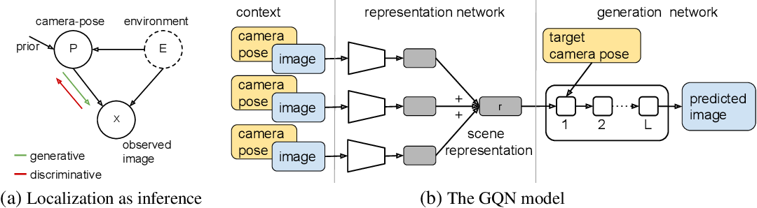 Figure 3 for Learning models for visual 3D localization with implicit mapping