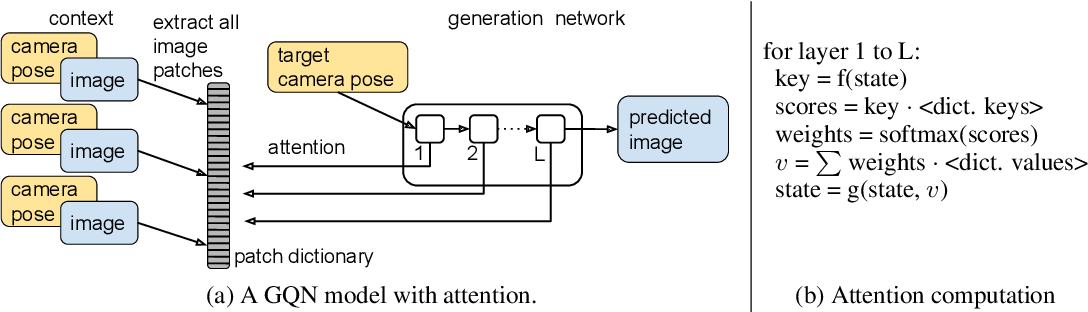 Figure 4 for Learning models for visual 3D localization with implicit mapping