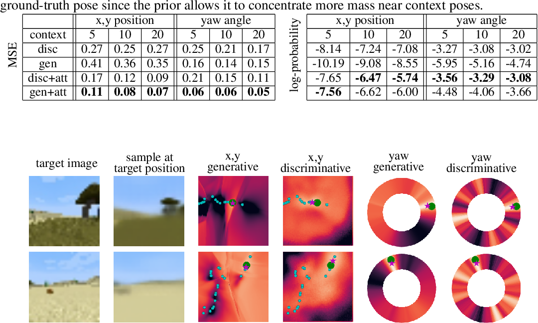 Figure 2 for Learning models for visual 3D localization with implicit mapping