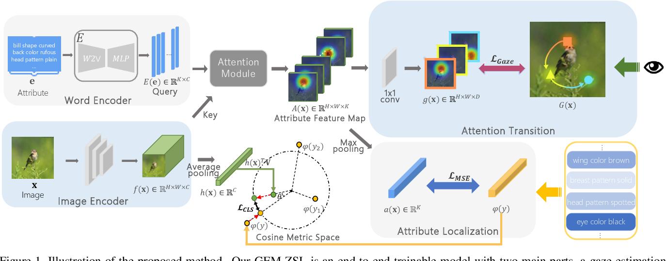 Figure 1 for Goal-Oriented Gaze Estimation for Zero-Shot Learning