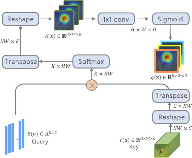 Figure 3 for Goal-Oriented Gaze Estimation for Zero-Shot Learning