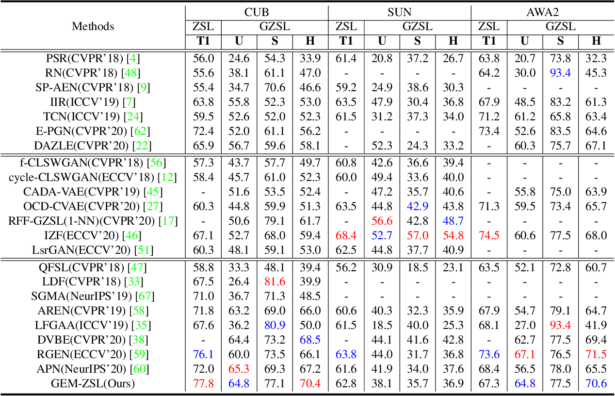 Figure 2 for Goal-Oriented Gaze Estimation for Zero-Shot Learning