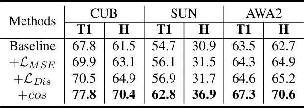 Figure 4 for Goal-Oriented Gaze Estimation for Zero-Shot Learning