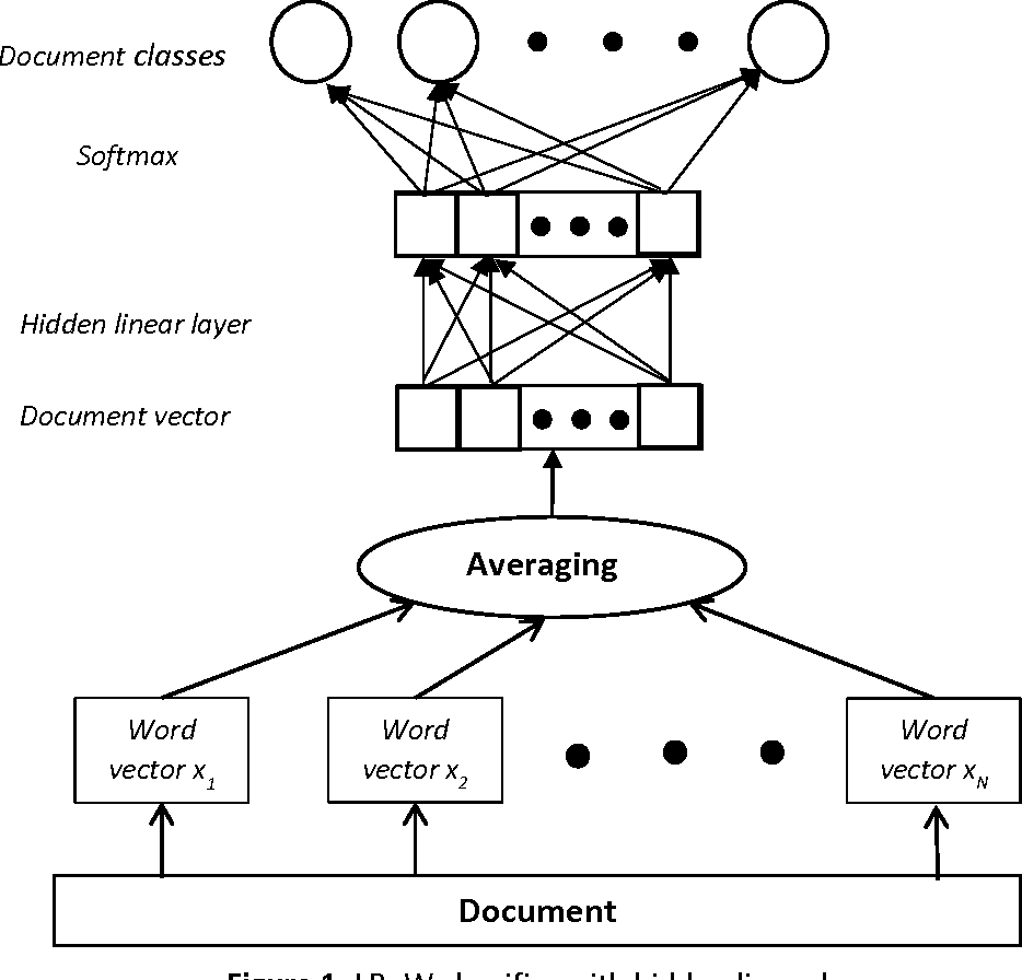 Figure 1 for Analysis and Optimization of fastText Linear Text Classifier