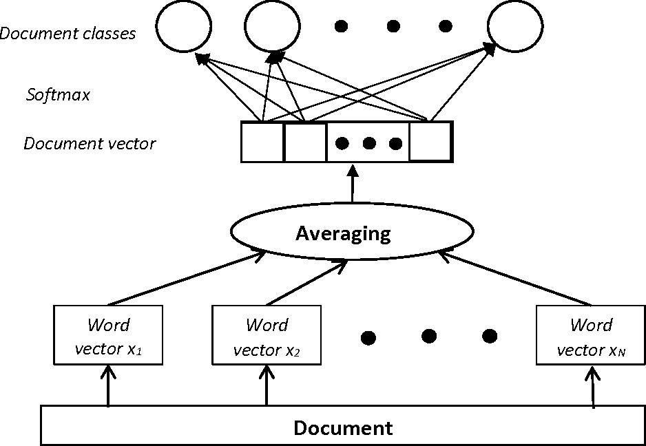 Figure 2 for Analysis and Optimization of fastText Linear Text Classifier
