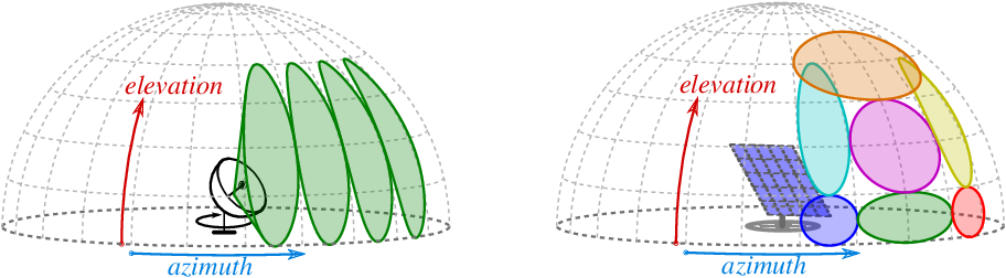 Figure 1 for Branch-and-Bound Method for Just-in-Time Optimization of Radar Search Patterns