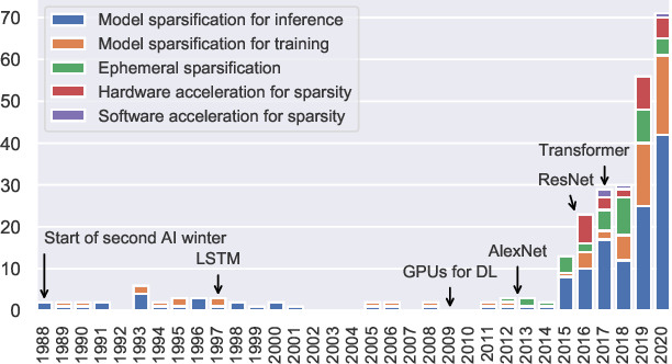 Figure 1 for Sparsity in Deep Learning: Pruning and growth for efficient inference and training in neural networks