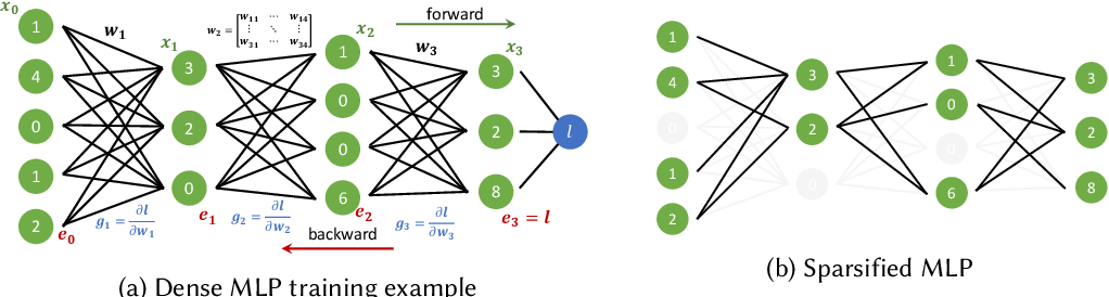 Figure 3 for Sparsity in Deep Learning: Pruning and growth for efficient inference and training in neural networks