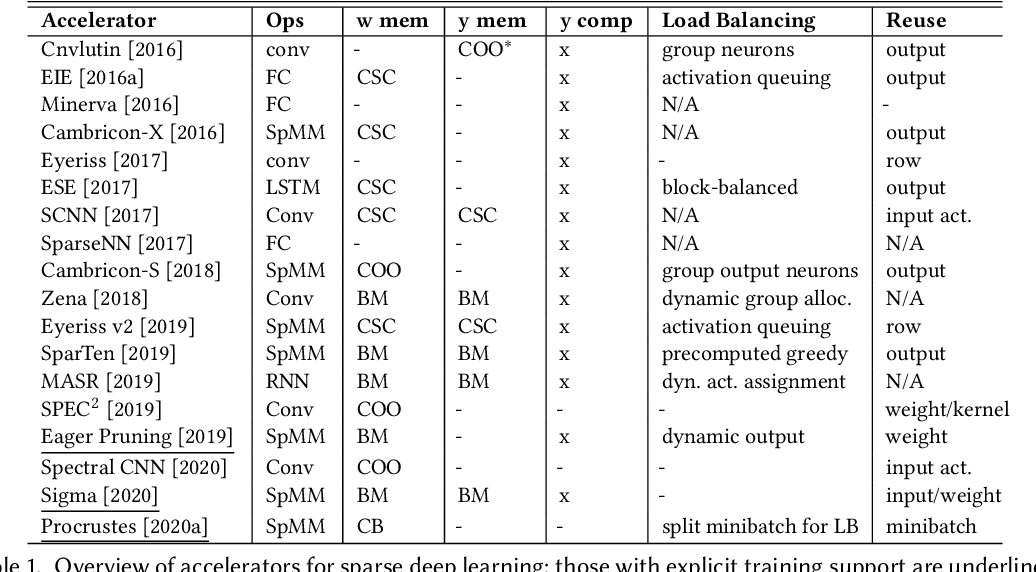 Figure 2 for Sparsity in Deep Learning: Pruning and growth for efficient inference and training in neural networks
