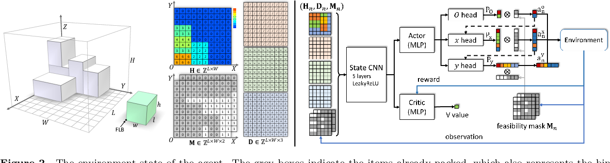Figure 3 for Learning Practically Feasible Policies for Online 3D Bin Packing