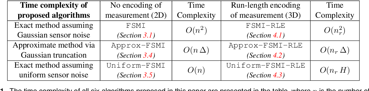 Figure 1 for FSMI: Fast computation of Shannon Mutual Information for information-theoretic mapping