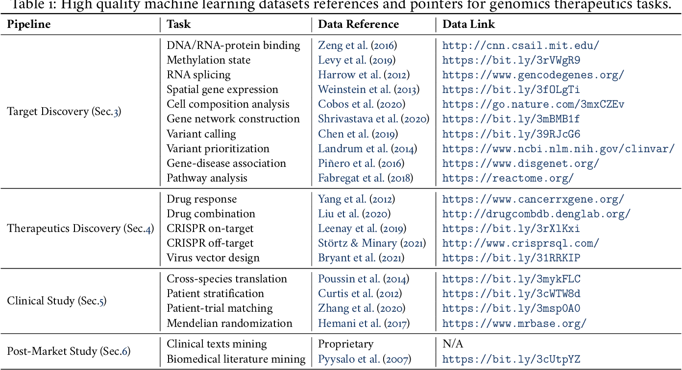Figure 2 for Machine Learning Applications for Therapeutic Tasks with Genomics Data