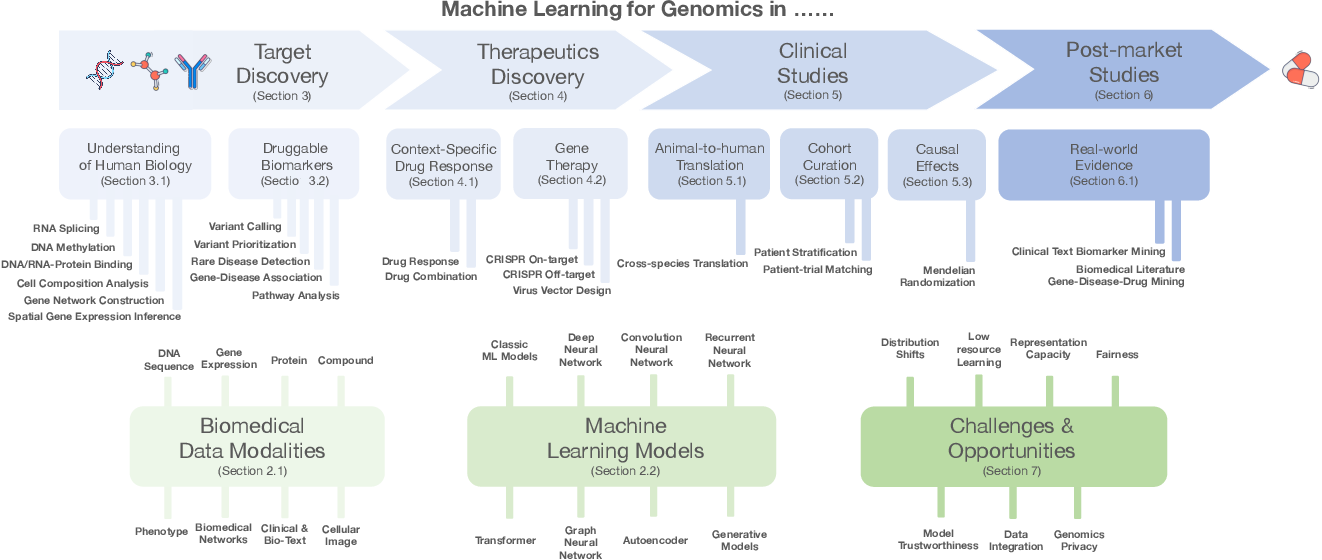 Figure 1 for Machine Learning Applications for Therapeutic Tasks with Genomics Data