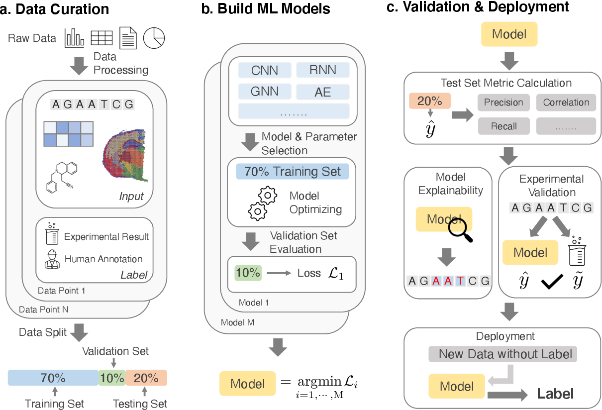 Figure 4 for Machine Learning Applications for Therapeutic Tasks with Genomics Data