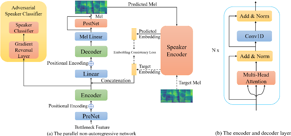 Figure 1 for Building Bilingual and Code-Switched Voice Conversion with Limited Training Data Using Embedding Consistency Loss