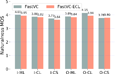 Figure 3 for Building Bilingual and Code-Switched Voice Conversion with Limited Training Data Using Embedding Consistency Loss