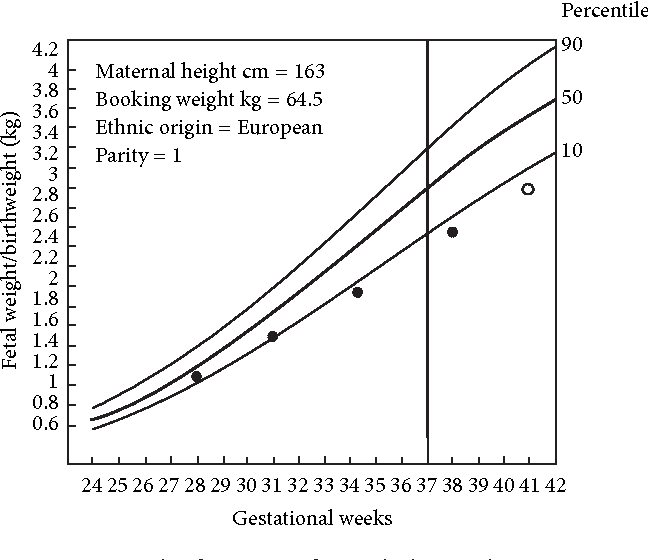 Figure 5 from Intrauterine Growth Restriction: Effects of