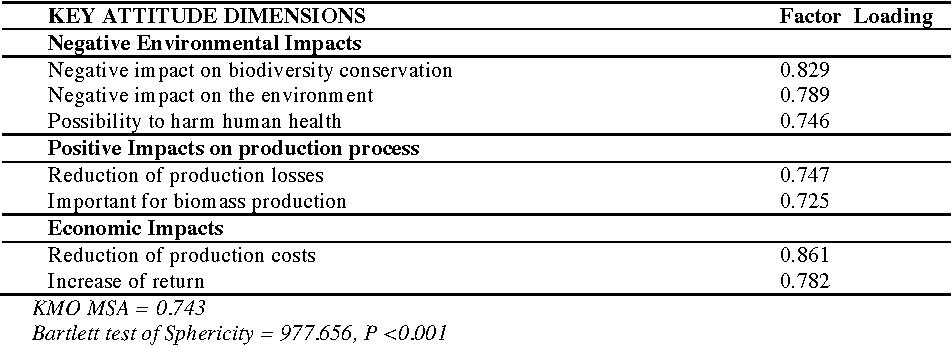 factors affecting production process