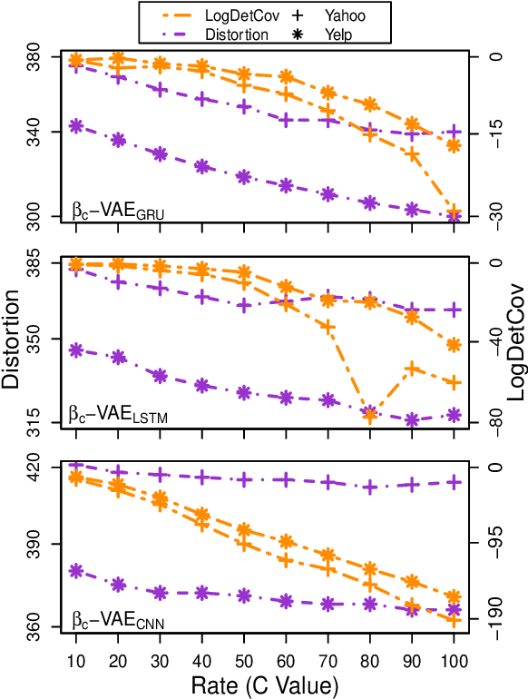 Figure 1 for On the Importance of the Kullback-Leibler Divergence Term in Variational Autoencoders for Text Generation