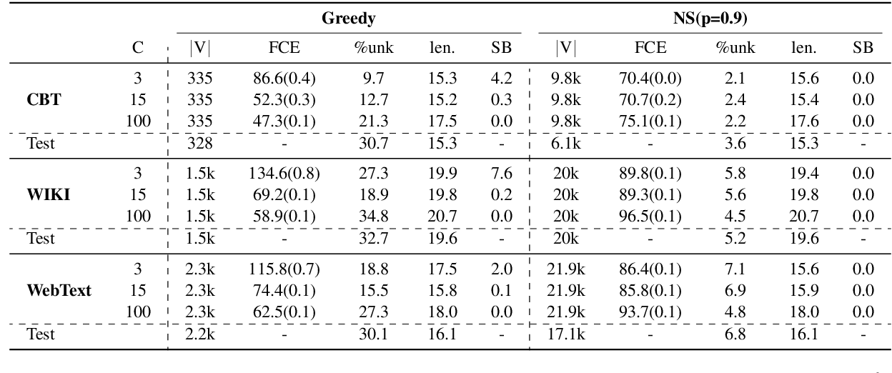 Figure 4 for On the Importance of the Kullback-Leibler Divergence Term in Variational Autoencoders for Text Generation