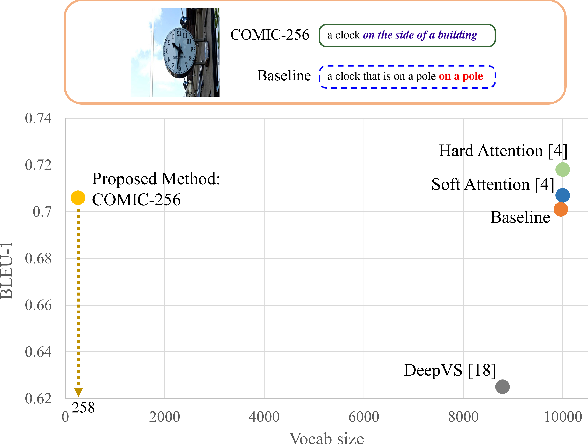 Figure 1 for COMIC: Towards A Compact Image Captioning Model with Attention
