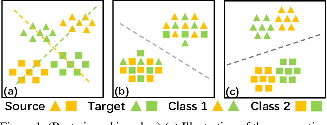 Figure 1 for Unsupervised Domain Adaptation via Structurally Regularized Deep Clustering