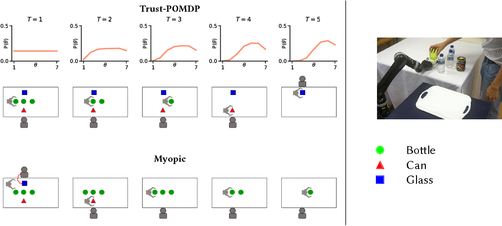 Figure 3 for Trust-Aware Decision Making for Human-Robot Collaboration: Model Learning and Planning
