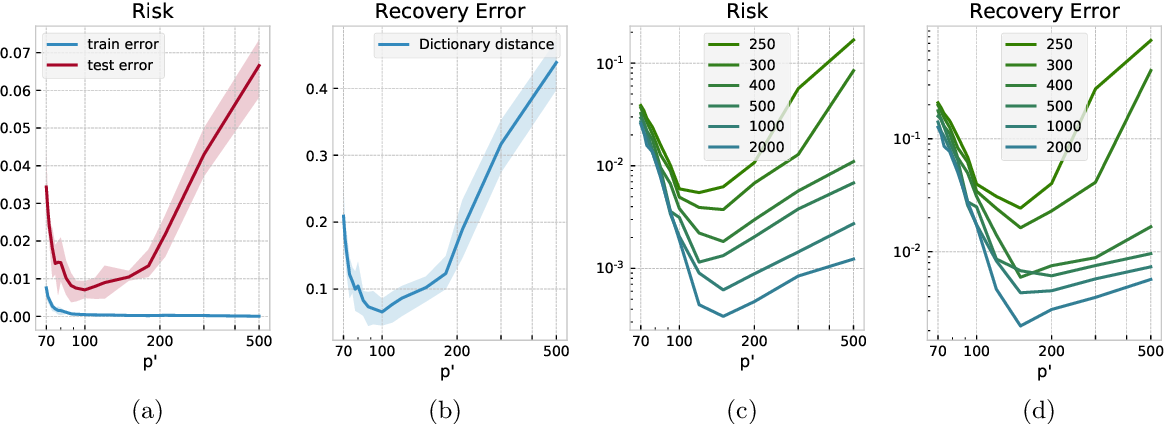 Figure 1 for Recovery and Generalization in Over-Realized Dictionary Learning