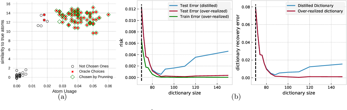 Figure 2 for Recovery and Generalization in Over-Realized Dictionary Learning