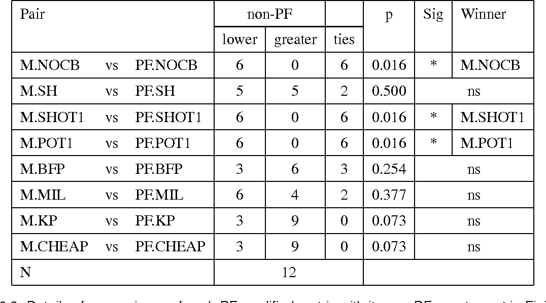 table 8.9