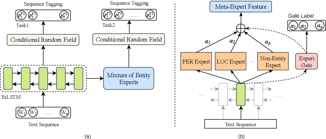 Figure 1 for Zero-Resource Cross-Domain Named Entity Recognition