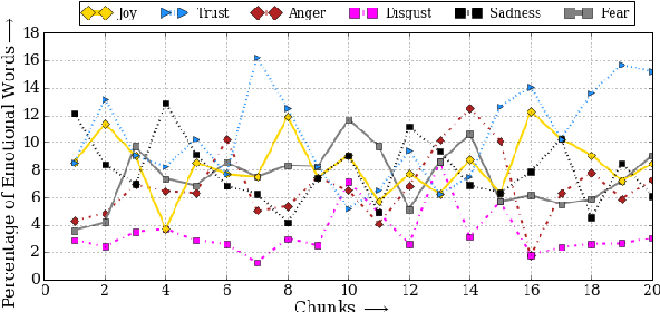 Figure 1 for Letting Emotions Flow: Success Prediction by Modeling the Flow of Emotions in Books