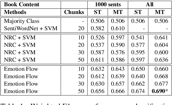Figure 2 for Letting Emotions Flow: Success Prediction by Modeling the Flow of Emotions in Books
