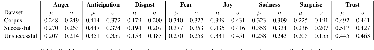 Figure 4 for Letting Emotions Flow: Success Prediction by Modeling the Flow of Emotions in Books