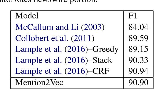 Figure 2 for Entity Identification as Multitasking