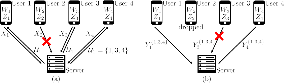 Figure 1 for Information Theoretic Secure Aggregation with User Dropouts