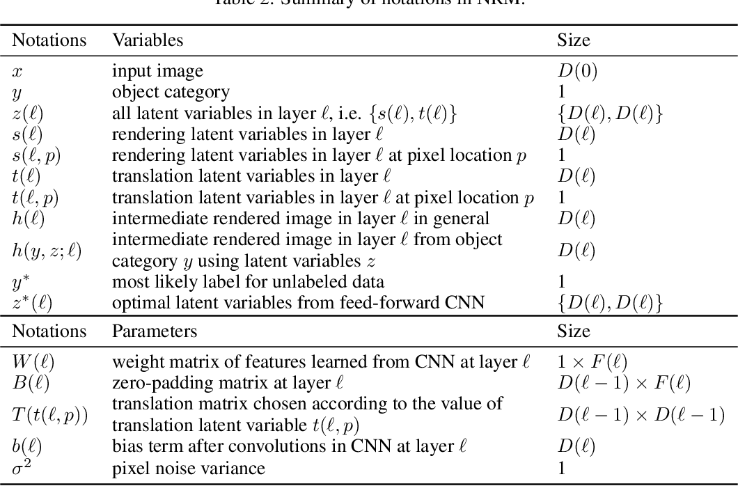 Figure 4 for Out-of-Distribution Detection Using Neural Rendering Generative Models