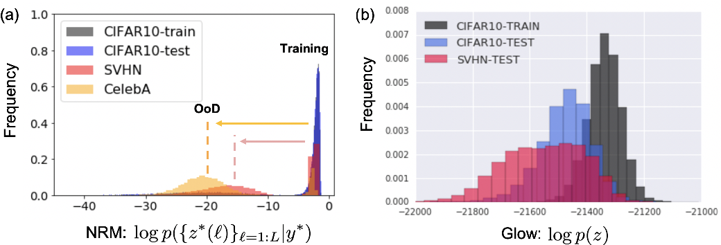 Figure 1 for Out-of-Distribution Detection Using Neural Rendering Generative Models
