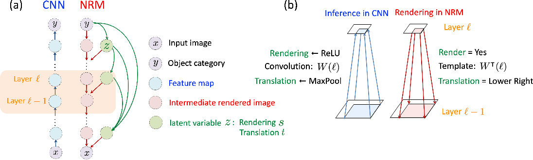 Figure 3 for Out-of-Distribution Detection Using Neural Rendering Generative Models