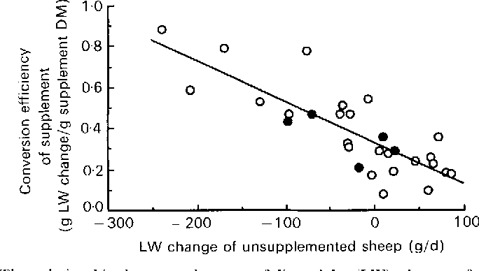 Figure 2 From Nutritional Value Of Grain Legumes For Ruminants