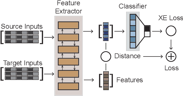 Figure 1 for Multi-Source Domain Adaptation for Text Classification via DistanceNet-Bandits