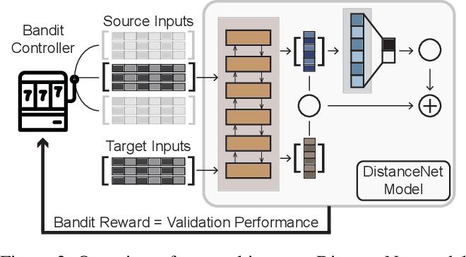 Figure 3 for Multi-Source Domain Adaptation for Text Classification via DistanceNet-Bandits