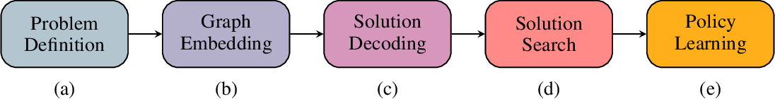 Figure 3 for Learning TSP Requires Rethinking Generalization